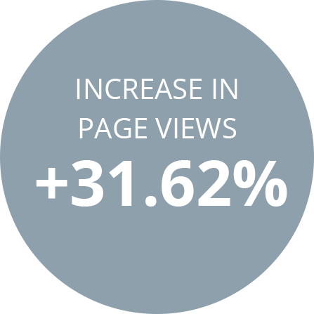 Increase in page views +31.62%