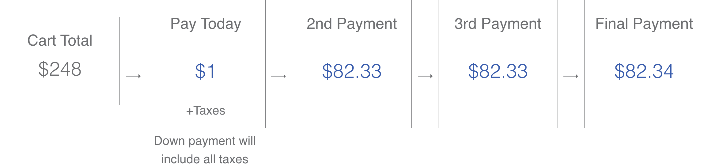 easy pay breakdown: If the cart total is $300, There will be 4 payments of $75+taxes+1/4 of shipping