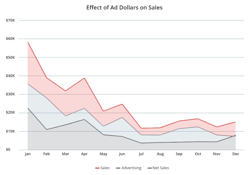 Graph showing effect of ad dollars on sales