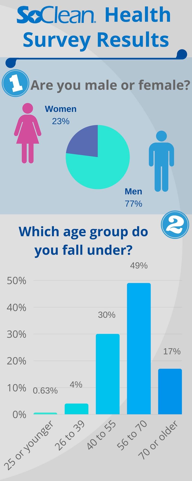 SoClean Survey Results