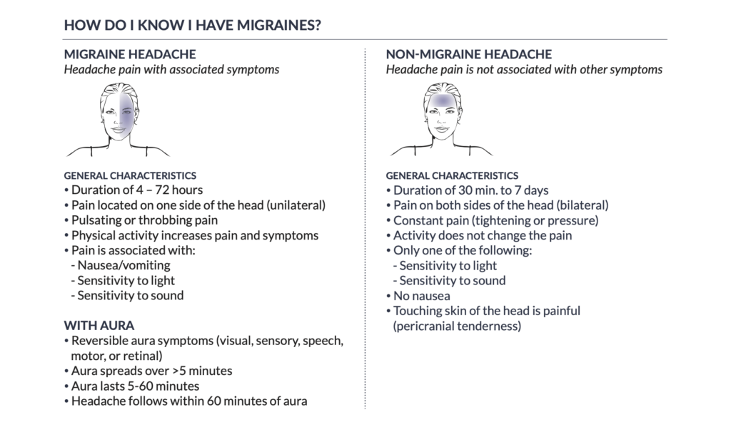 table that compares symptoms of migraine to headache