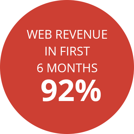 Web revenue in first 6 months 92%