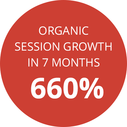 Organic session growth in 7 months 660%