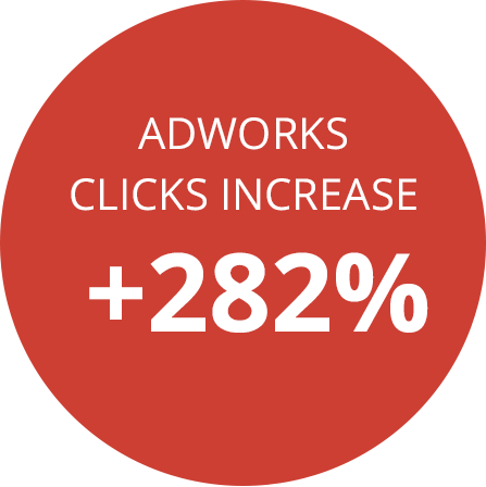 Adworks clicks increase +282%