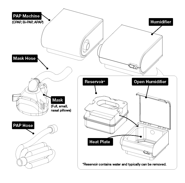 Diagram of the different parts of a CPAP machine.