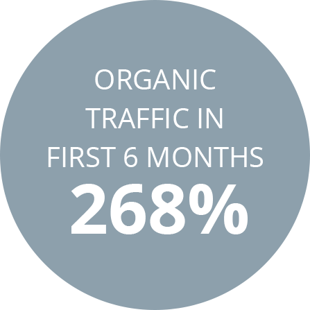 Organic traffic in first 6 months 268%