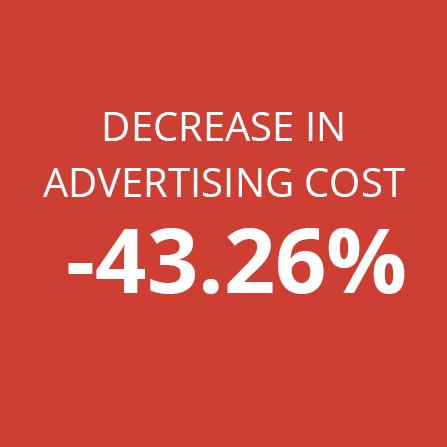 increase in advertising CTR +142.86%
