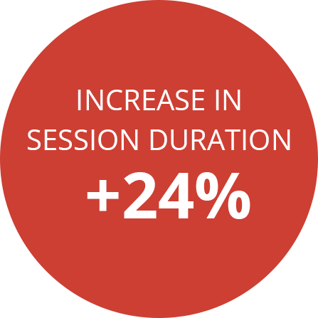 Increase in session duration +24%