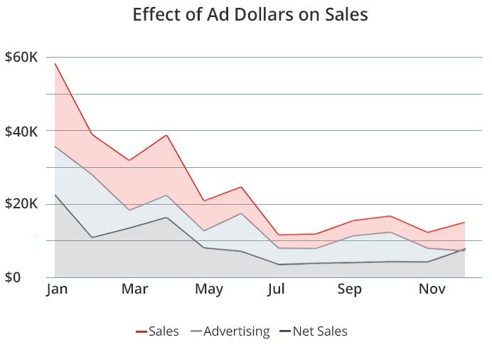 effect of ad dollars on sales graph