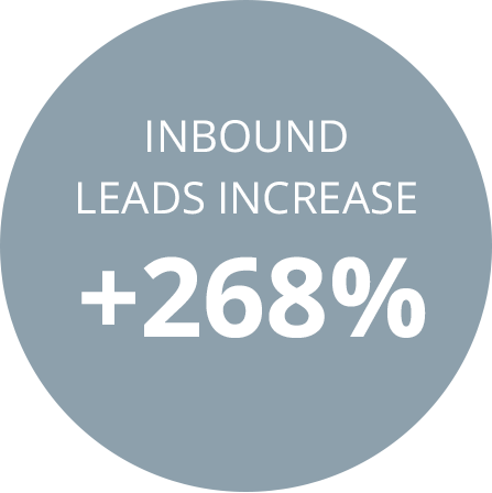 inbound leads increase +268%