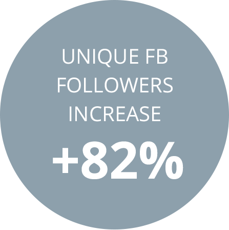 Unique Facebook followers increase +82%