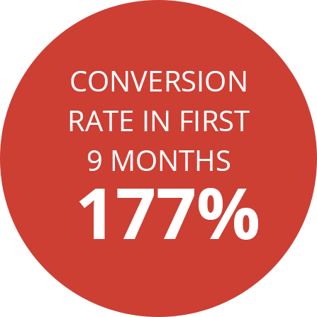 Conversion rate in first 9 months 177%